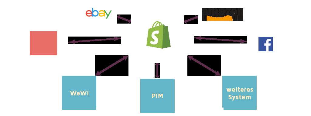 Headless E-Commerce